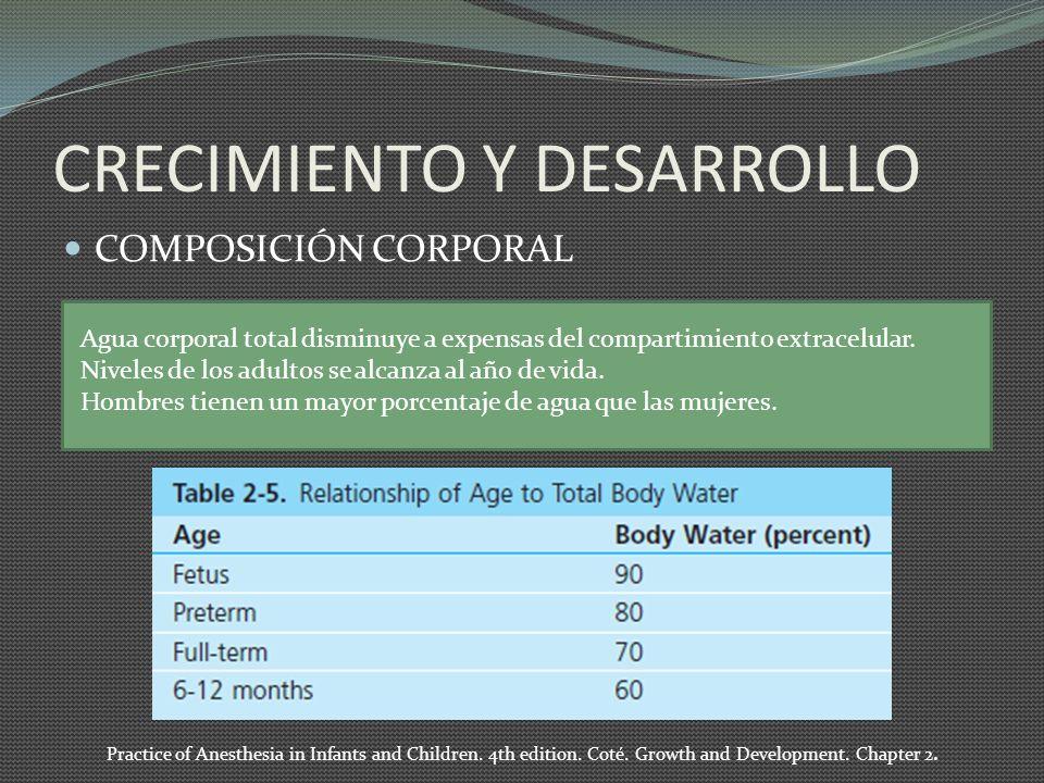 CRECIMIENTO Y DESARROLLO COMPOSICIÓN CORPORAL Agua corporal total disminuye a expensas del compartimiento extracelular. Niveles de los adultos se alca