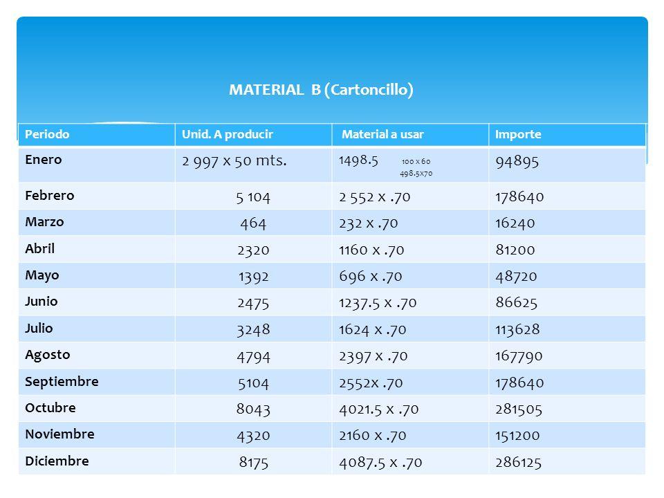 MATERIAL B (Cartoncillo) PeriodoUnid. A producir Material a usarImporte Enero 2 997 x 50 mts. 1498.5 100 x 60 498.5x70 94895 Febrero 5 1042 552 x.7017