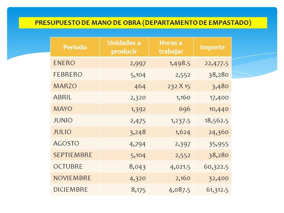 PRESUPUESTO DE MANO DE OBRA (DEPARTAMENTO DE EMPASTADO) Periodo Unidades a producir Horas a trabajar Importe ENERO2,9971,498.522,477.5 FEBRERO5,1042,5