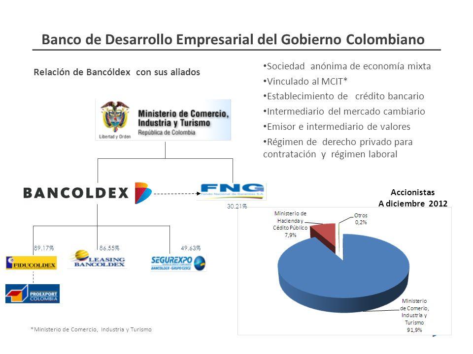 Relación de Bancóldex con sus aliados Sociedad anónima de economía mixta Vinculado al MCIT* Establecimiento de crédito bancario Intermediario del mercado cambiario Emisor e intermediario de valores Régimen de derecho privado para contratación y régimen laboral *Ministerio de Comercio, Industria y Turismo Banco de Desarrollo Empresarial del Gobierno Colombiano Accionistas A diciembre 2012 49.63% 30.21% 86.55%89.17%
