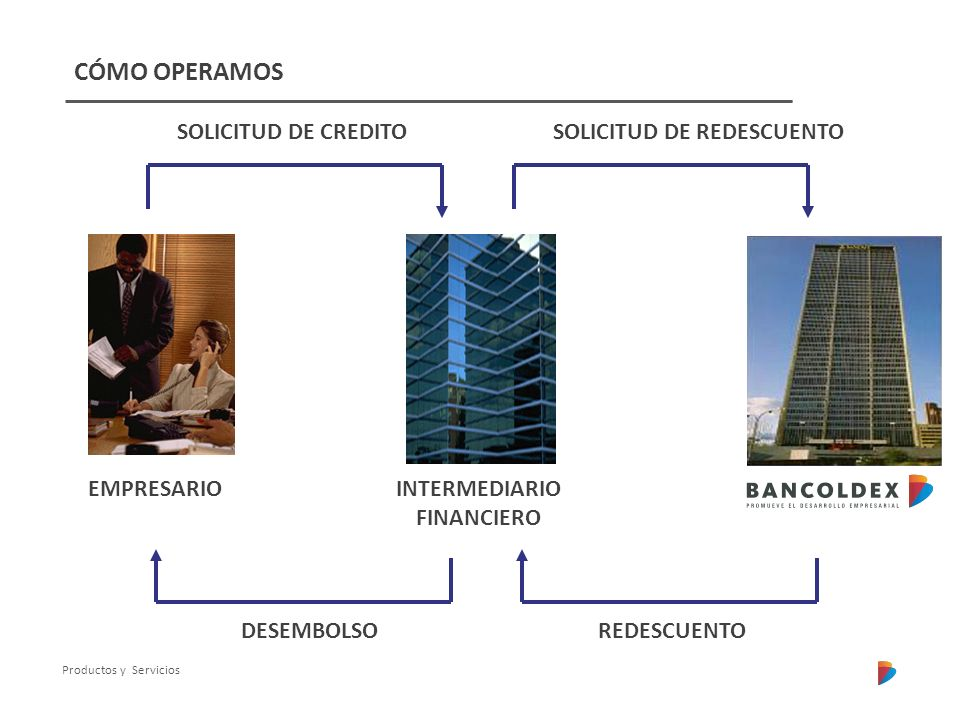 Productos y Servicios EMPRESARIOINTERMEDIARIO FINANCIERO REDESCUENTO SOLICITUD DE CREDITOSOLICITUD DE REDESCUENTO DESEMBOLSO CÓMO OPERAMOS