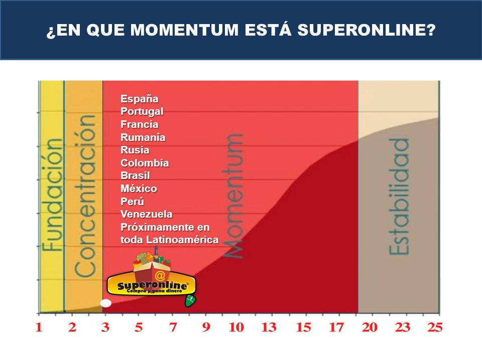 ¿EN QUE MOMENTUM ESTÁ SUPERONLINE?EspañaPortugalFranciaRumaníaRusiaColombiaBrasilMéxicoPerúVenezuela Próximamente en toda Latinoamérica