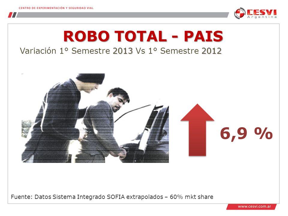 ROBO TOTAL - PAIS Fuente: Datos Sistema Integrado SOFIA extrapolados – 60% mkt share 20132012 Variación 1° Semestre 2013 Vs 1° Semestre 2012 6,9 %