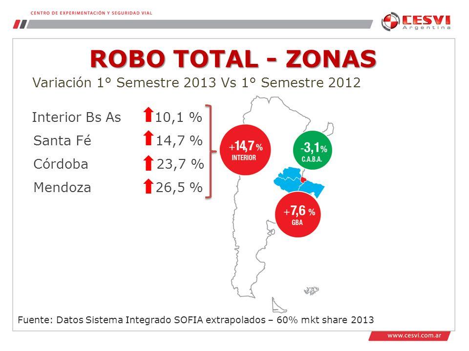 Interior Bs As 10,1 % Santa Fé 14,7 % Córdoba 23,7 % Mendoza 26,5 % ROBO TOTAL - ZONAS Fuente: Datos Sistema Integrado SOFIA extrapolados – 60% mkt share 2013 Variación 1° Semestre 2013 Vs 1° Semestre 2012
