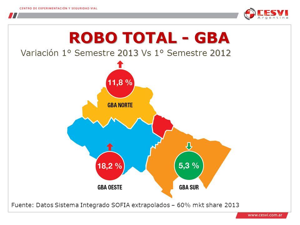 ROBO TOTAL - GBA Fuente: Datos Sistema Integrado SOFIA extrapolados – 60% mkt share 2013 20132012 Variación 1° Semestre 2013 Vs 1° Semestre 2012