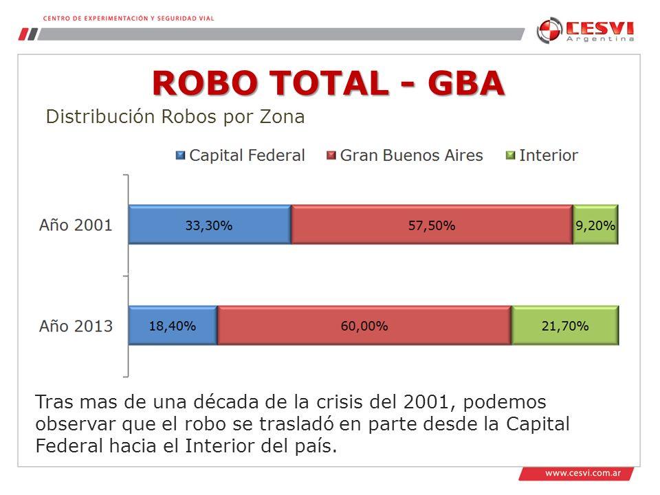 ROBO TOTAL - GBA Distribución Robos por Zona Tras mas de una década de la crisis del 2001, podemos observar que el robo se trasladó en parte desde la Capital Federal hacia el Interior del país.