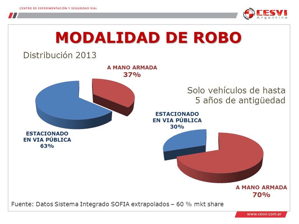 MODALIDAD DE ROBO Fuente: Datos Sistema Integrado SOFIA extrapolados – 60 % mkt share Distribución 2013 Solo vehículos de hasta 5 años de antigüedad