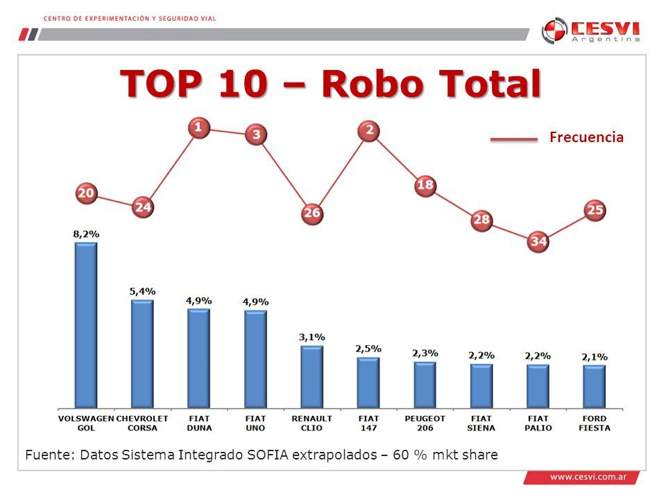TOP 10 – Robo Total Fuente: Datos Sistema Integrado SOFIA extrapolados – 60 % mkt share Frecuencia