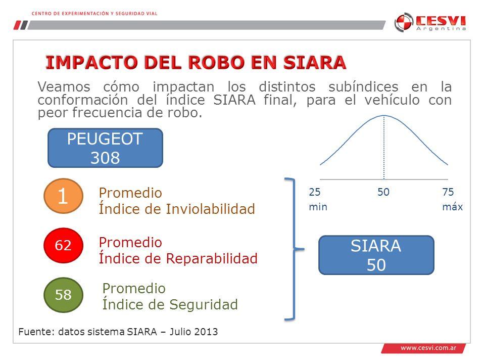 Veamos cómo impactan los distintos subíndices en la conformación del índice SIARA final, para el vehículo con peor frecuencia de robo.