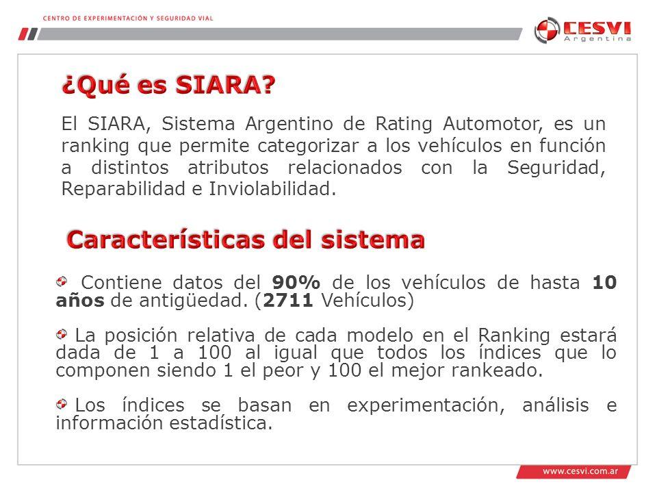 El SIARA, Sistema Argentino de Rating Automotor, es un ranking que permite categorizar a los vehículos en función a distintos atributos relacionados con la Seguridad, Reparabilidad e Inviolabilidad.