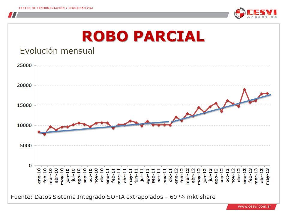 Fuente: Datos Sistema Integrado SOFIA extrapolados – 60 % mkt share Evolución mensual