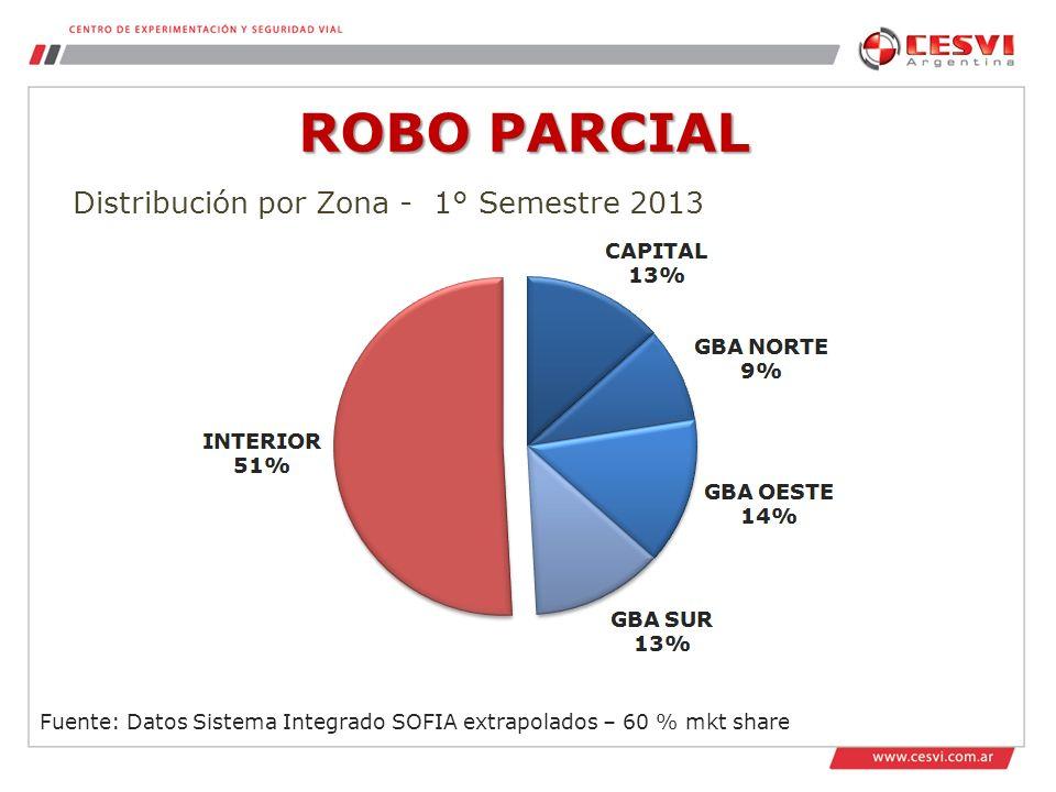 ROBO PARCIAL Fuente: Datos Sistema Integrado SOFIA extrapolados – 60 % mkt share Distribución por Zona - 1° Semestre 2013