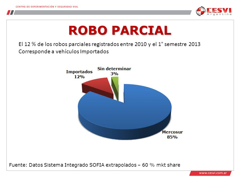ROBO PARCIAL Fuente: Datos Sistema Integrado SOFIA extrapolados – 60 % mkt share El 12 % de los robos parciales registrados entre 2010 y el 1° semestre 2013 Corresponde a vehículos Importados