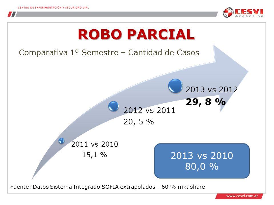 ROBO PARCIAL 2011 vs 2010 15,1 % 2012 vs 2011 20, 5 % 2013 vs 2012 29, 8 % Comparativa 1° Semestre – Cantidad de Casos 2013 vs 2010 80,0 % Fuente: Datos Sistema Integrado SOFIA extrapolados – 60 % mkt share