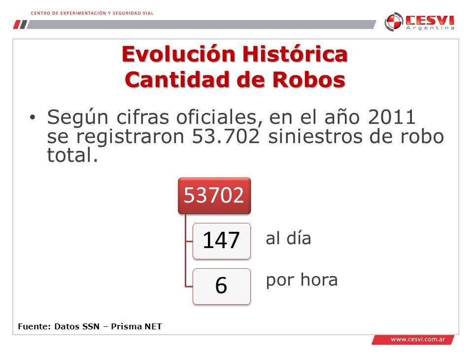 Evolución Histórica Cantidad de Robos Fuente: Datos SSN – Prisma NET Según cifras oficiales, en el año 2011 se registraron 53.702 siniestros de robo total.