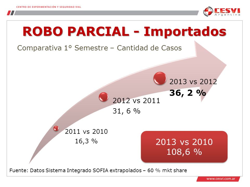 ROBO PARCIAL - Importados Fuente: Datos Sistema Integrado SOFIA extrapolados – 60 % mkt share 2011 vs 2010 16,3 % 2012 vs 2011 31, 6 % 2013 vs 2012 36, 2 % Comparativa 1° Semestre – Cantidad de Casos 2013 vs 2010 108,6 % 2013 vs 2010 108,6 %
