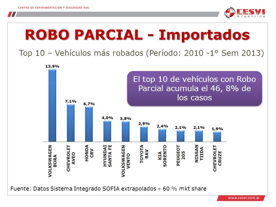 ROBO PARCIAL - Importados Fuente: Datos Sistema Integrado SOFIA extrapolados – 60 % mkt share Top 10 – Vehículos más robados (Período: 2010 -1° Sem 2013) El top 10 de vehículos con Robo Parcial acumula el 46, 8% de los casos