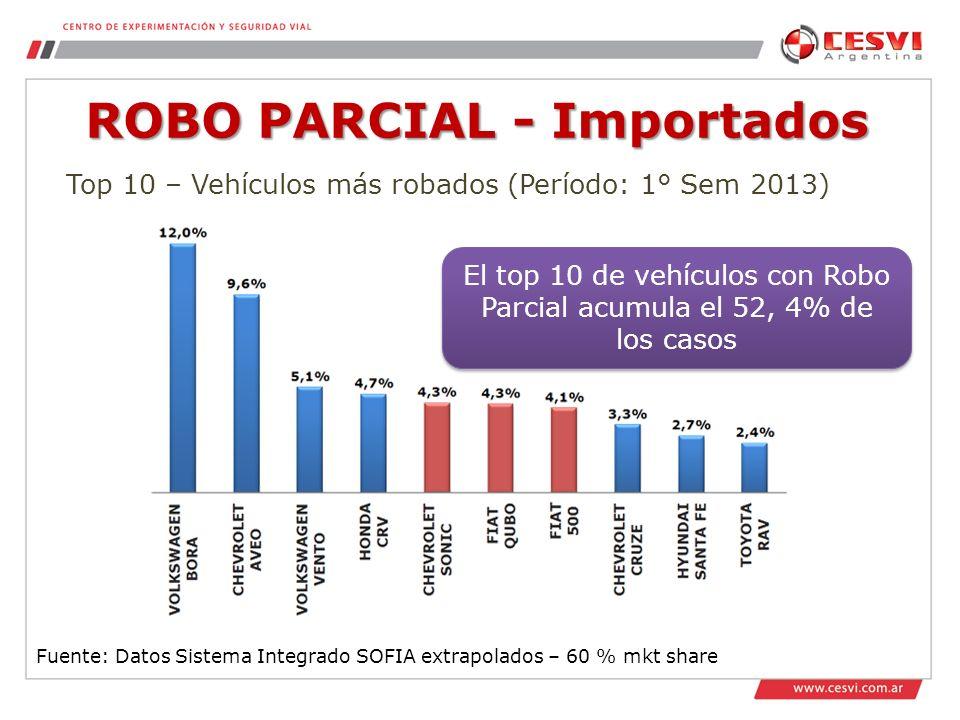 ROBO PARCIAL - Importados Fuente: Datos Sistema Integrado SOFIA extrapolados – 60 % mkt share Top 10 – Vehículos más robados (Período: 1° Sem 2013) El top 10 de vehículos con Robo Parcial acumula el 52, 4% de los casos