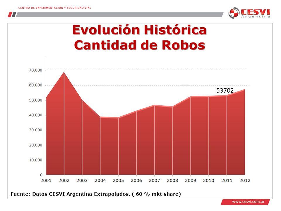 Evolución Histórica Cantidad de Robos Fuente: Datos CESVI Argentina Extrapolados.