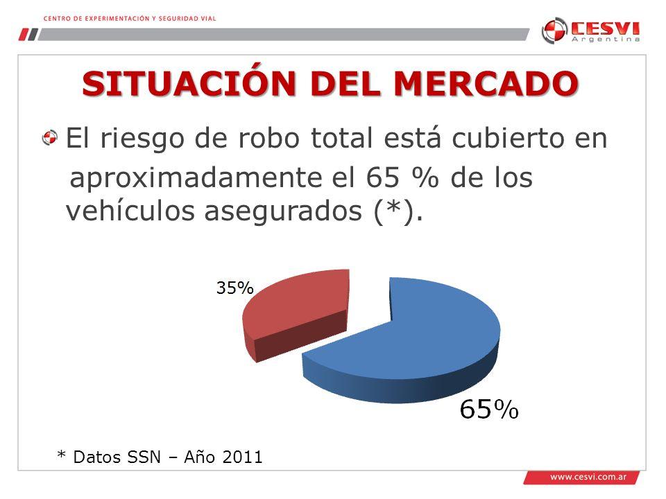 SITUACIÓN DEL MERCADO El riesgo de robo total está cubierto en aproximadamente el 65 % de los vehículos asegurados (*).