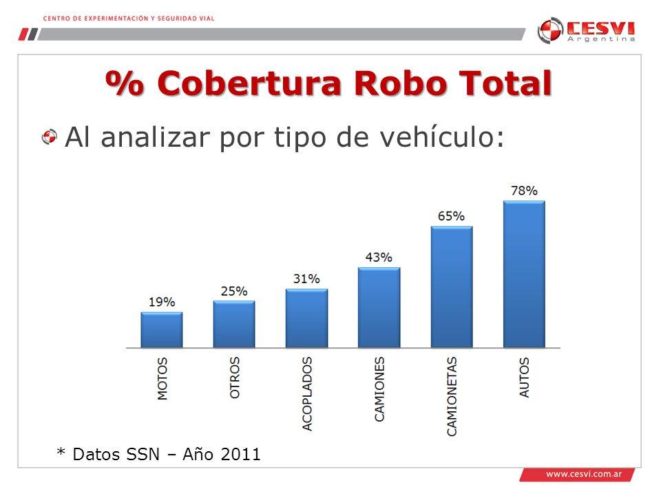 % Cobertura Robo Total Al analizar por tipo de vehículo: * Datos SSN – Año 2011