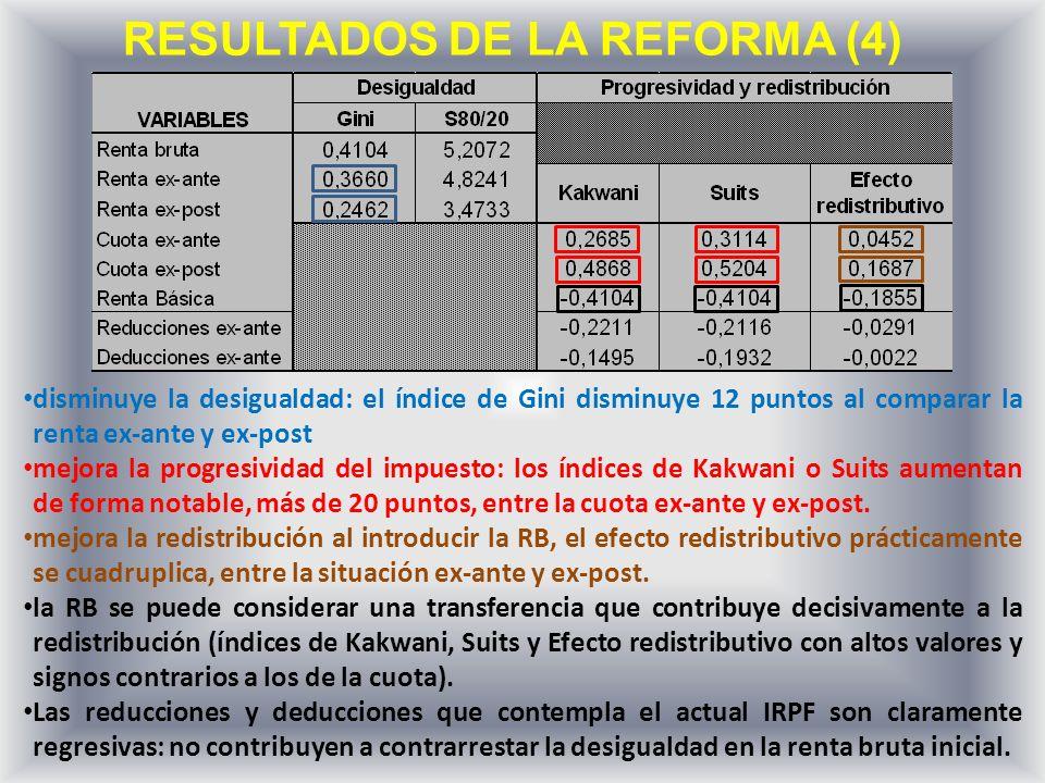 RESULTADOS DE LA REFORMA (4) disminuye la desigualdad: el índice de Gini disminuye 12 puntos al comparar la renta ex-ante y ex-post mejora la progresividad del impuesto: los índices de Kakwani o Suits aumentan de forma notable, más de 20 puntos, entre la cuota ex-ante y ex-post.
