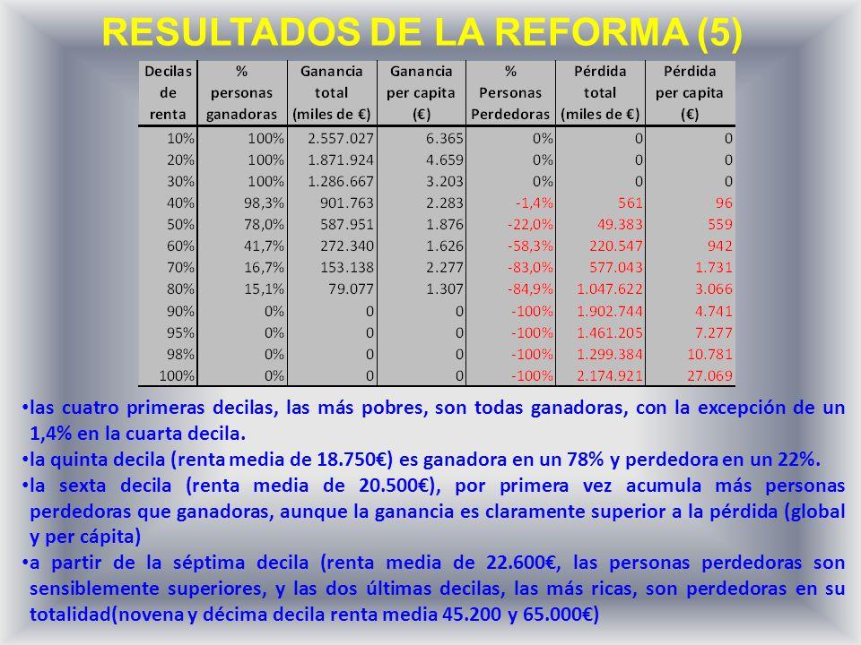 RESULTADOS DE LA REFORMA (5) las cuatro primeras decilas, las más pobres, son todas ganadoras, con la excepción de un 1,4% en la cuarta decila.