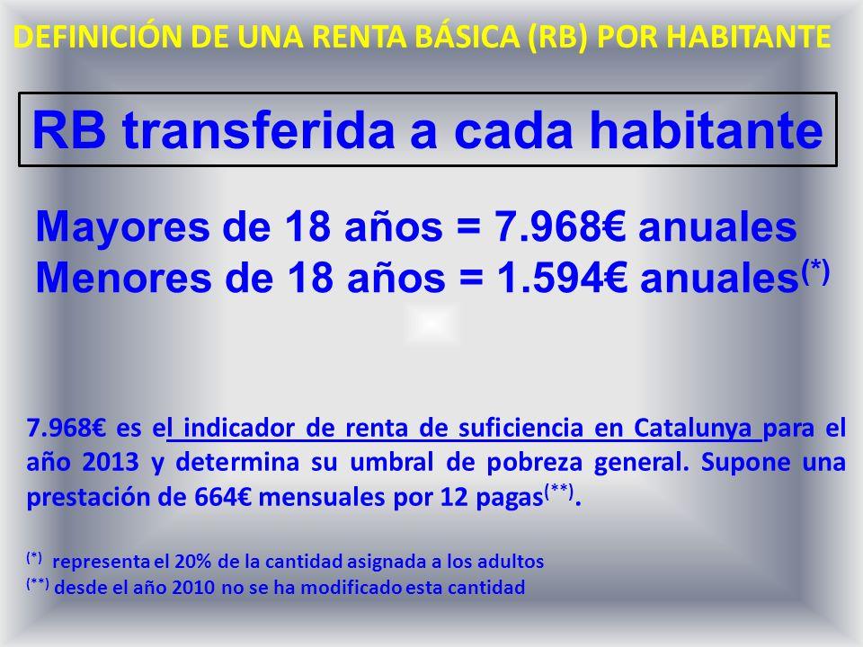 DEFINICIÓN DE UNA RENTA BÁSICA (RB) POR HABITANTE 7.968 es el indicador de renta de suficiencia en Catalunya para el año 2013 y determina su umbral de pobreza general.