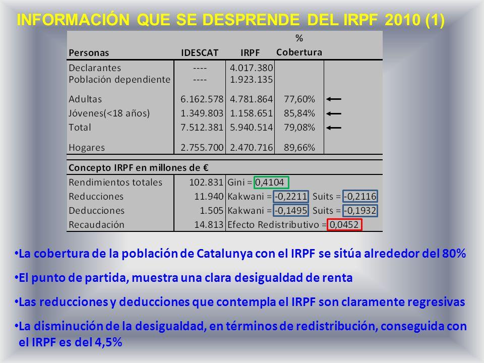 INFORMACIÓN QUE SE DESPRENDE DEL IRPF 2010 (2) Prácticamente el 90% de las personas declarantes son jubiladas y asalariadas Los rendimientos medios de las personas asalariadas son casi un 30% superiores a los de las de las personas empresarias