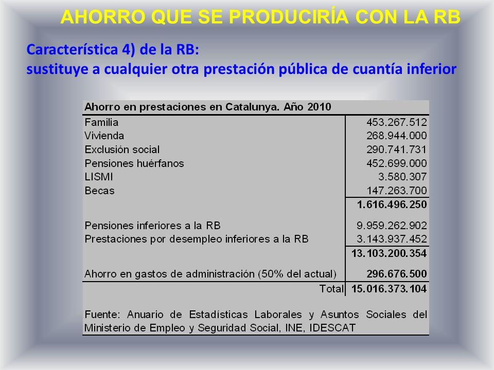 Evolución de la recaudación en Catalunya 4 apuntes sobre la recaudación en Catalunya durante el período 2007-2010: 1)La imposición directa cayó el 31%: 8.000 millones de (IRPF=10%; Sociedades=63%; Sucesiones, Patrimonio y Transmisiones=49%; Otros=10%) 2)La recaudación por el impuesto de sociedades en 2010 representaba el 25% de la del IRPF 3)La imposición indirecta disminuyó el 30%: 6.000 millones de 4)La recaudación por IVA en 2010 representaba el 85% de la del IRPF