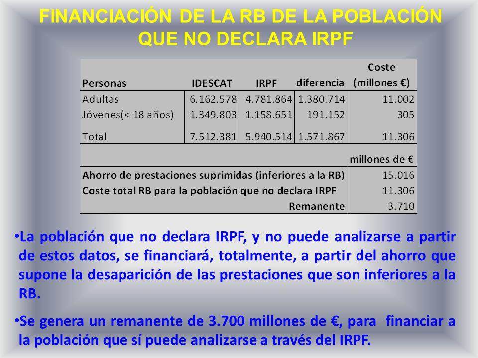 FINANCIACIÓN DE LA RB DE LA POBLACIÓN QUE NO DECLARA IRPF La población que no declara IRPF, y no puede analizarse a partir de estos datos, se financiará, totalmente, a partir del ahorro que supone la desaparición de las prestaciones que son inferiores a la RB.