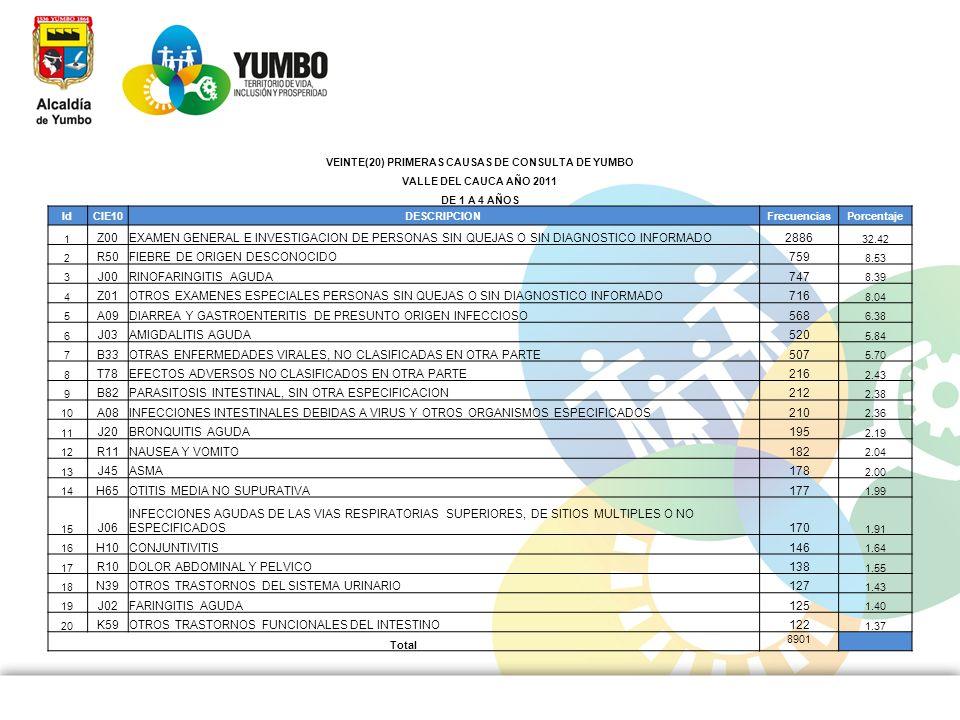 VEINTE(20) PRIMERAS CAUSAS DE CONSULTA DE YUMBO VALLE DEL CAUCA AÑO 2011 DE 1 A 4 AÑOS IdCIE10DESCRIPCIONFrecuenciasPorcentaje 1 Z00EXAMEN GENERAL E I