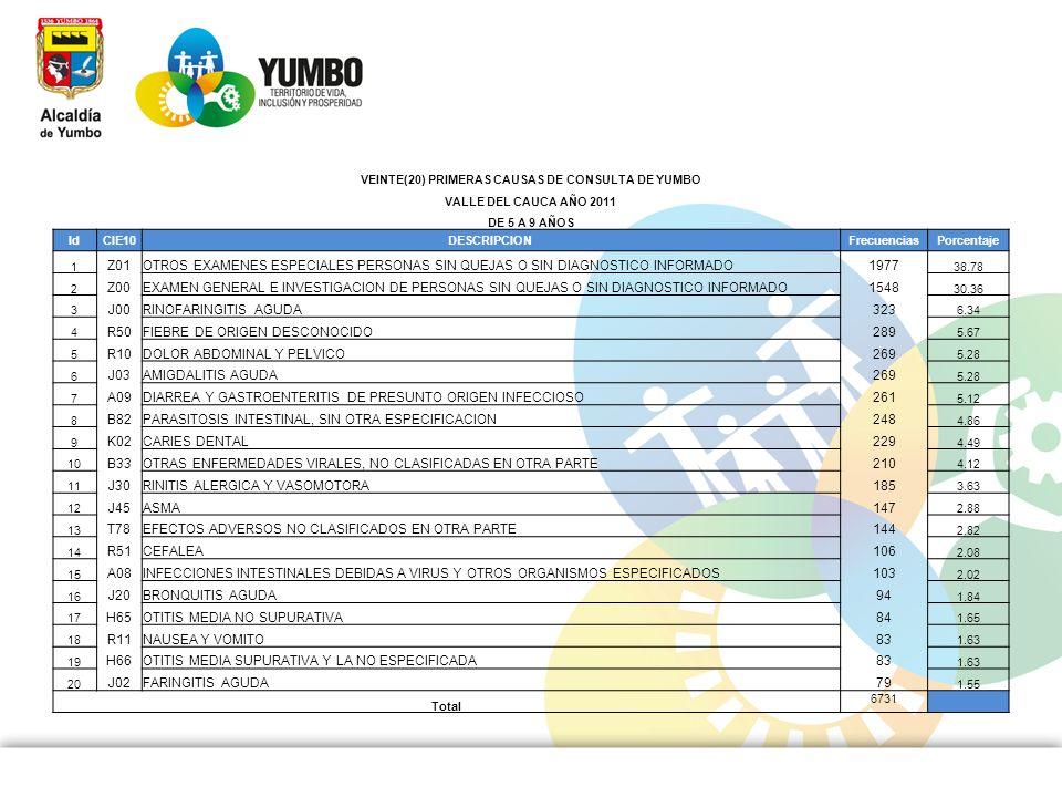 VEINTE(20) PRIMERAS CAUSAS DE CONSULTA DE YUMBO VALLE DEL CAUCA AÑO 2011 DE 5 A 9 AÑOS IdCIE10DESCRIPCIONFrecuenciasPorcentaje 1 Z01OTROS EXAMENES ESP