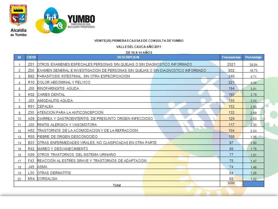VEINTE(20) PRIMERAS CAUSAS DE CONSULTA DE YUMBO VALLE DEL CAUCA AÑO 2011 DE 10 A 14 AÑOS IdCIE10DESCRIPCIONFrecuenciasPorcentaje 1 Z01OTROS EXAMENES E