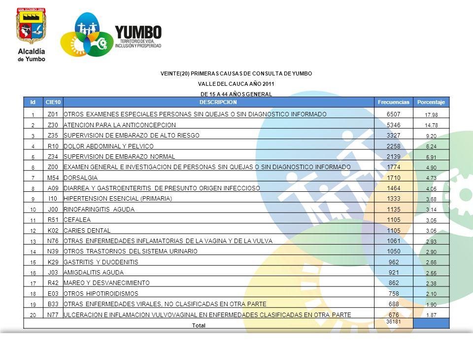 VEINTE(20) PRIMERAS CAUSAS DE CONSULTA DE YUMBO VALLE DEL CAUCA AÑO 2011 DE 15 A 44 AÑOS GENERAL IdCIE10DESCRIPCIONFrecuenciasPorcentaje 1 Z01OTROS EX