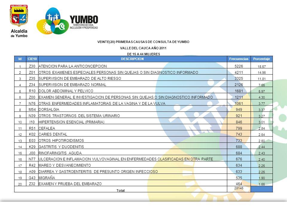 VEINTE(20) PRIMERAS CAUSAS DE CONSULTA DE YUMBO VALLE DEL CAUCA AÑO 2011 DE 15 A 44 MUJERES IdCIE10DESCRIPCIONFrecuenciasPorcentaje 1 Z30ATENCION PARA