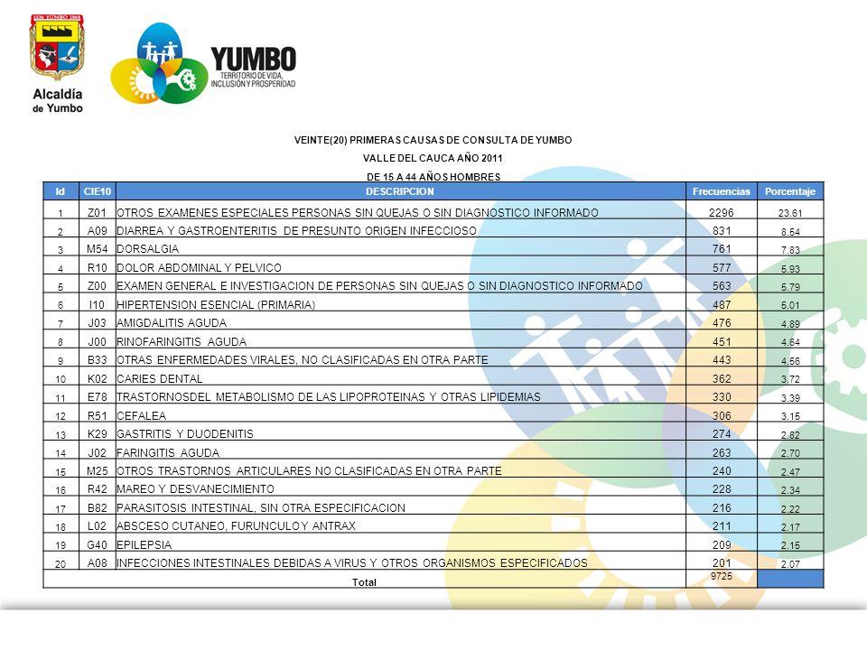 VEINTE(20) PRIMERAS CAUSAS DE CONSULTA DE YUMBO VALLE DEL CAUCA AÑO 2011 DE 15 A 44 AÑOS HOMBRES IdCIE10DESCRIPCIONFrecuenciasPorcentaje 1 Z01OTROS EX