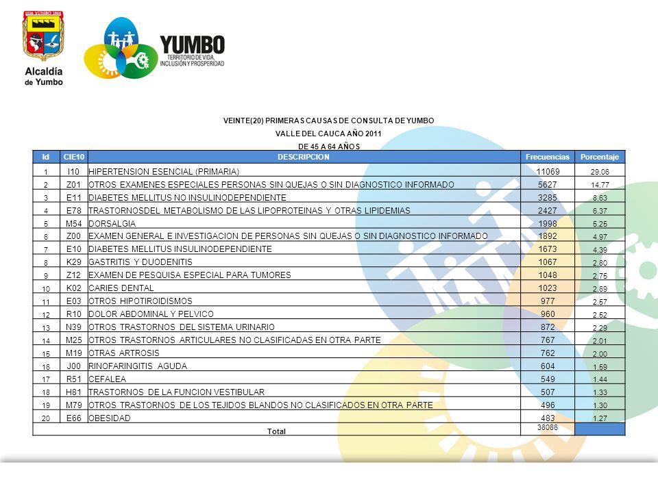 VEINTE(20) PRIMERAS CAUSAS DE CONSULTA DE YUMBO VALLE DEL CAUCA AÑO 2011 DE 45 A 64 AÑOS IdCIE10DESCRIPCIONFrecuenciasPorcentaje 1 I10HIPERTENSION ESE