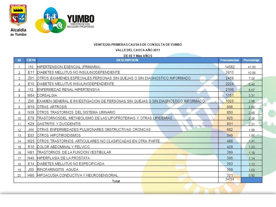 VEINTE(20) PRIMERAS CAUSAS DE CONSULTA DE YUMBO VALLE DEL CAUCA AÑO 2011 DE 65 Y Mas AÑOS IdCIE10DESCRIPCIONFrecuenciasPorcentaje 1 I10HIPERTENSION ES