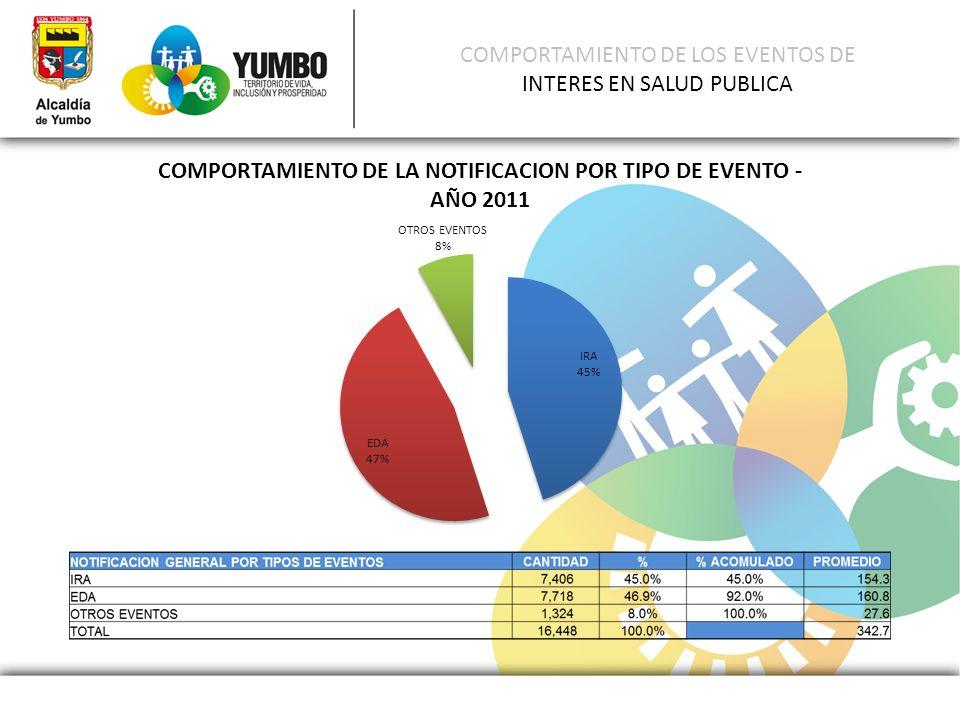 COMPORTAMIENTO DE LOS EVENTOS DE INTERES EN SALUD PUBLICA