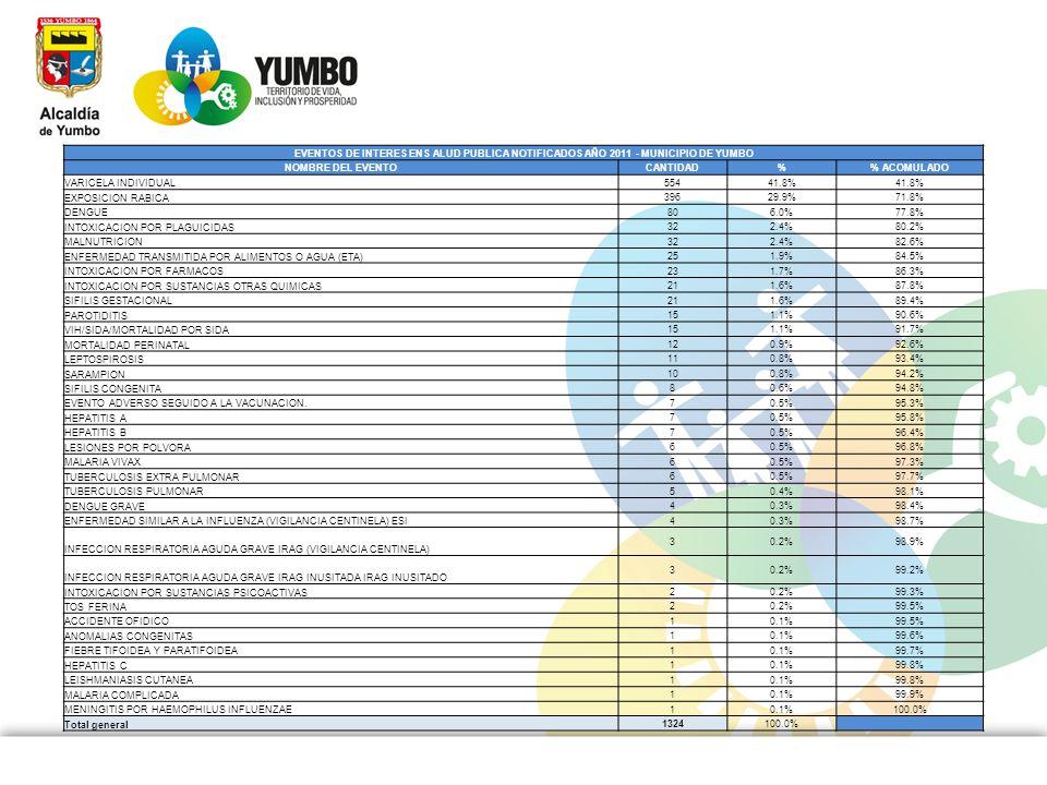 EVENTOS DE INTERES ENS ALUD PUBLICA NOTIFICADOS AÑO 2011 - MUNICIPIO DE YUMBO NOMBRE DEL EVENTOCANTIDAD% ACOMULADO VARICELA INDIVIDUAL 55441.8% EXPOSI