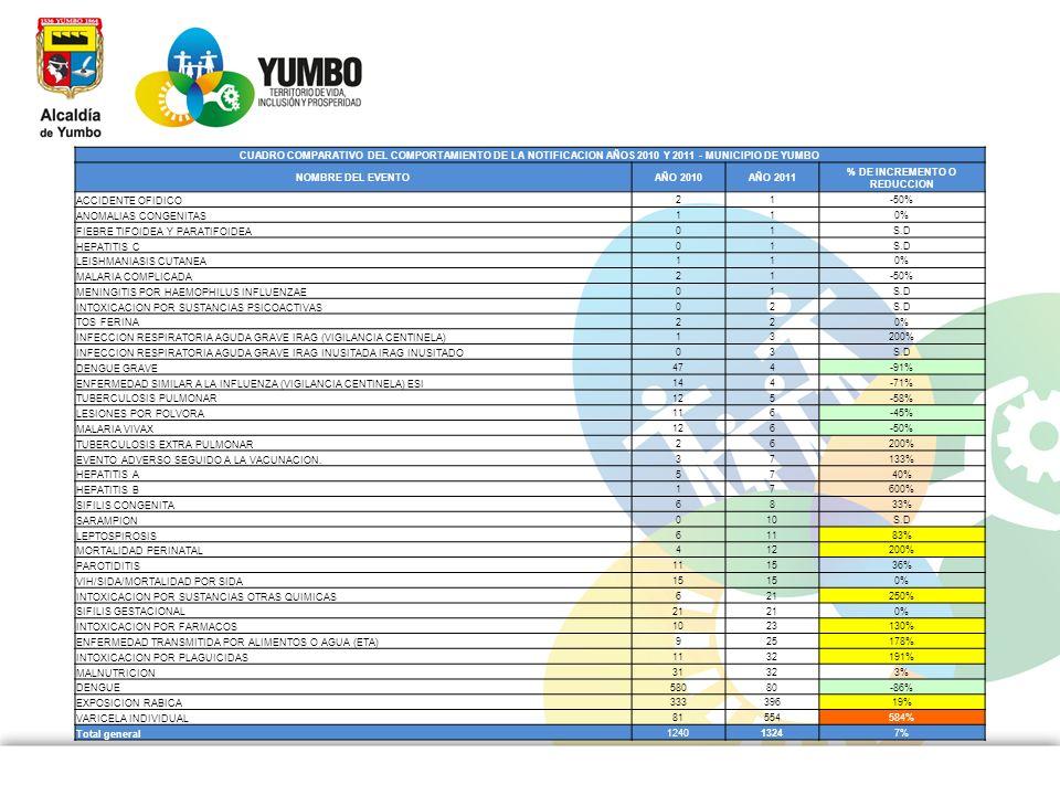 CUADRO COMPARATIVO DEL COMPORTAMIENTO DE LA NOTIFICACION AÑOS 2010 Y 2011 - MUNICIPIO DE YUMBO NOMBRE DEL EVENTOAÑO 2010AÑO 2011 % DE INCREMENTO O RED