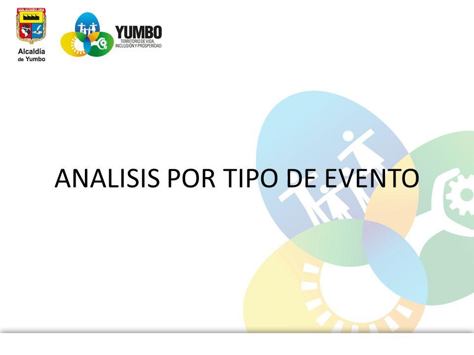 ANALISIS POR TIPO DE EVENTO