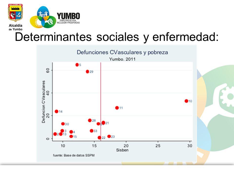 Determinantes sociales y enfermedad: