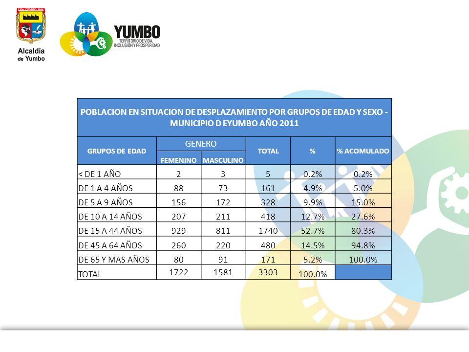 POBLACION EN SITUACION DE DESPLAZAMIENTO POR GRUPOS DE EDAD Y SEXO - MUNICIPIO D EYUMBO AÑO 2011 GRUPOS DE EDAD GENERO TOTAL% ACOMULADO FEMENINOMASCUL