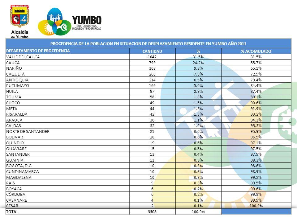 PROCEDENCIA DE LA POBLACION EN SITUACION DE DESPLAZAMIENTO RESIDENTE EN YUMBO AÑO 2011 DEPARTAMENTO DE PROCEDENCIA CANTIDAD % ACOMULADO VALLE DEL CAUC