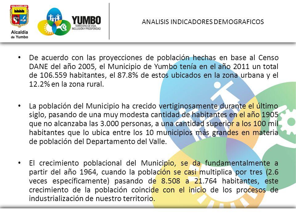ANALISIS INDICADORES DEMOGRAFICOS De acuerdo con las proyecciones de población hechas en base al Censo DANE del año 2005, el Municipio de Yumbo tenía