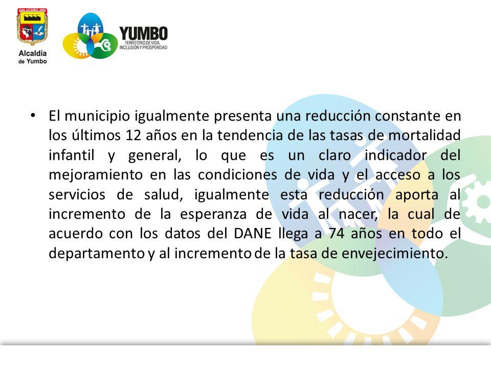 El municipio igualmente presenta una reducción constante en los últimos 12 años en la tendencia de las tasas de mortalidad infantil y general, lo que