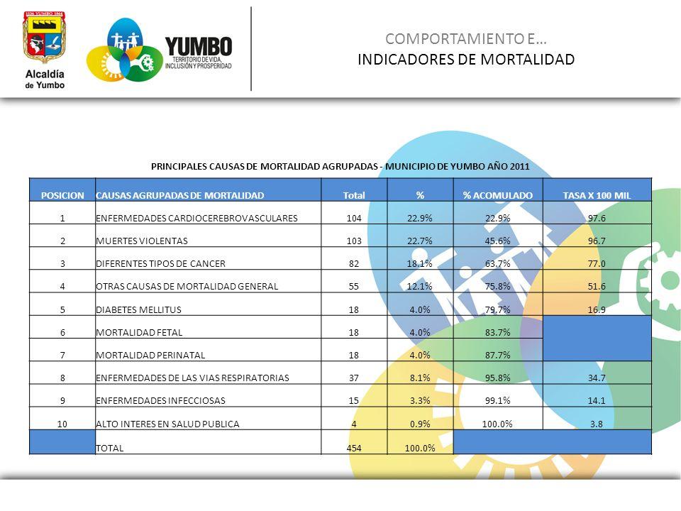 COMPORTAMIENTO E… INDICADORES DE MORTALIDAD PRINCIPALES CAUSAS DE MORTALIDAD AGRUPADAS - MUNICIPIO DE YUMBO AÑO 2011 POSICIONCAUSAS AGRUPADAS DE MORTA