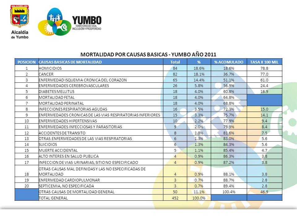 MORTALIDAD POR CAUSAS BASICAS - YUMBO AÑO 2011 POSICIONCAUSAS BASICAS DE MORTALIDADTotal% ACOMULADOTASA X 100 MIL 1HOMICIDIOS8418.6% 78.8 2CANCER8218.